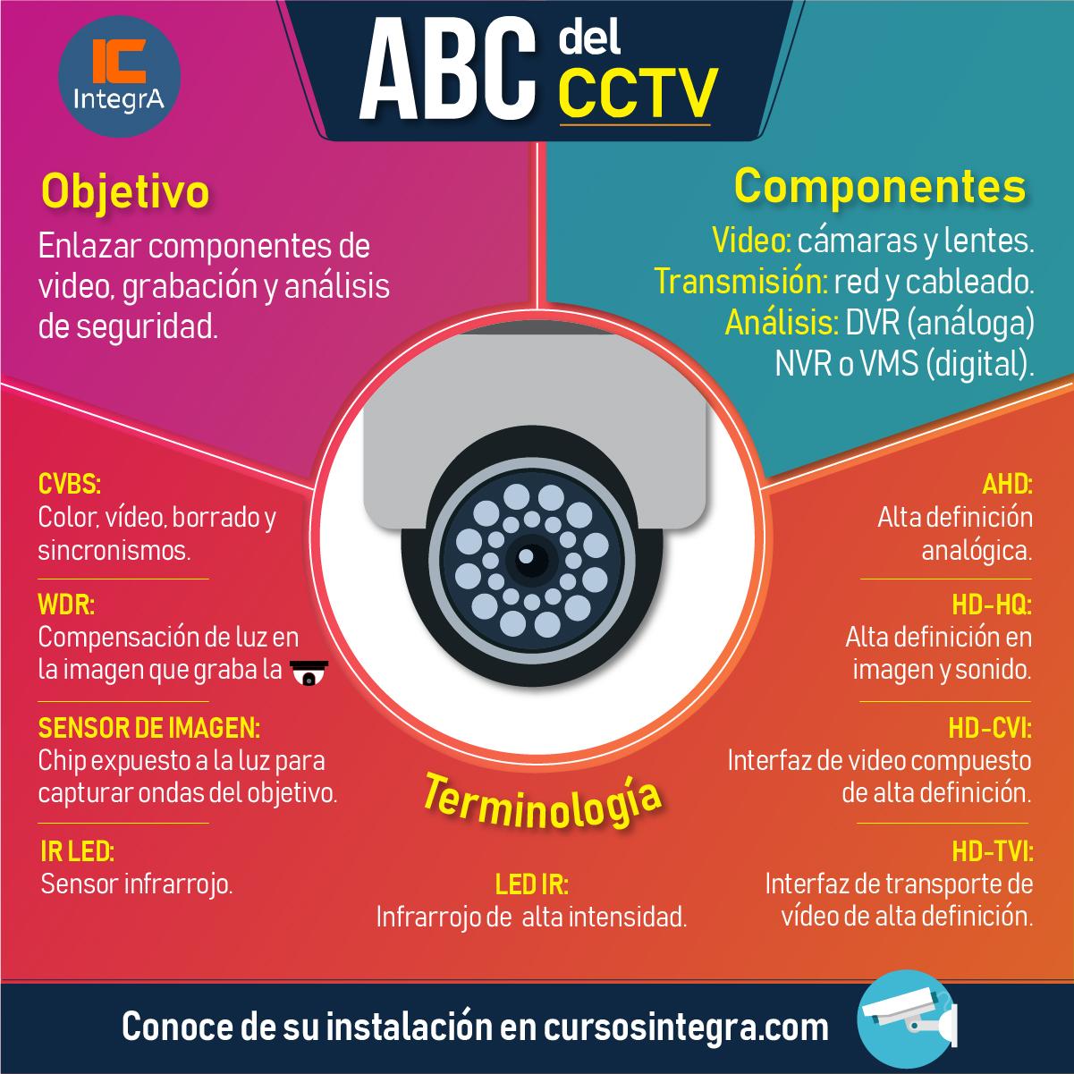 abc-del-cctv-camaras-deseguridad