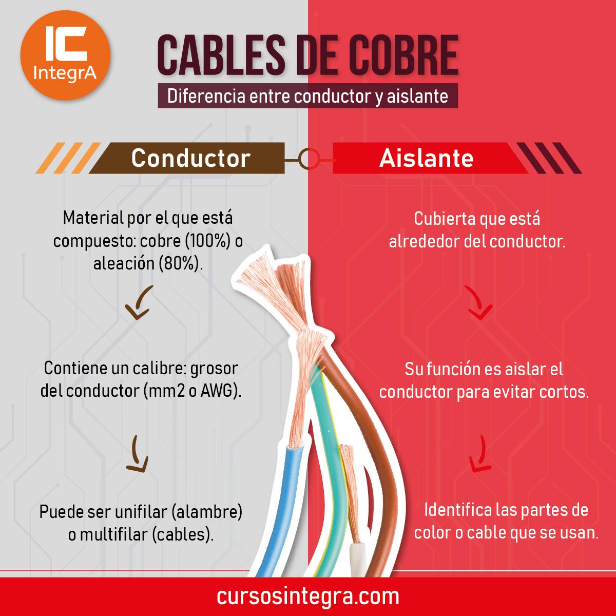 cables-de-corte-diferencia-entre-conductor-y-aislante