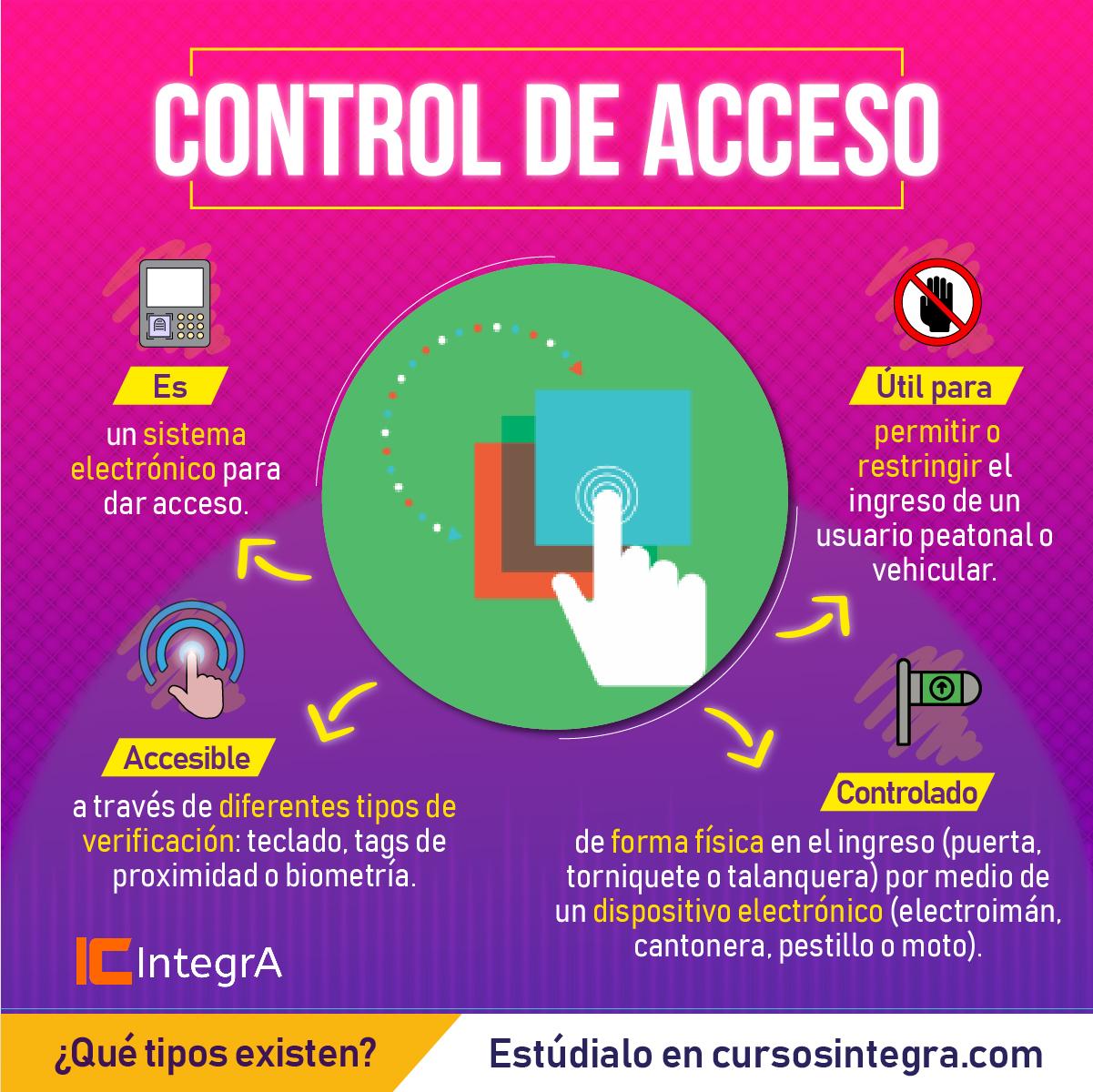 control-de-acceso-que-es-y-paraque-resulta-util