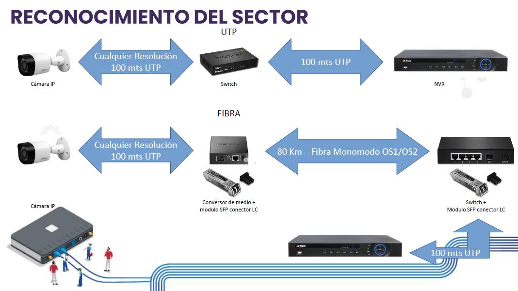 campo-de-accion-fibra-en-cctv