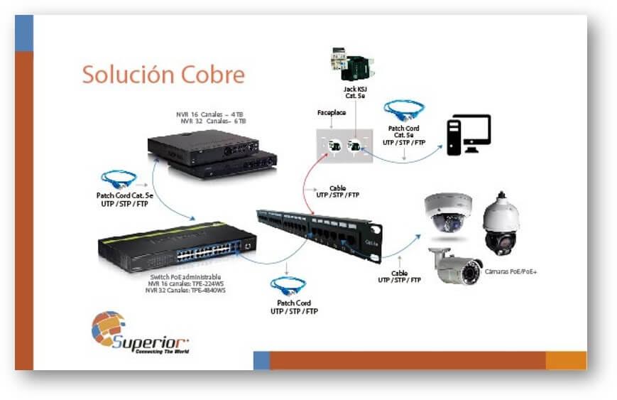 instalacion-de-cctv-con-cobre
