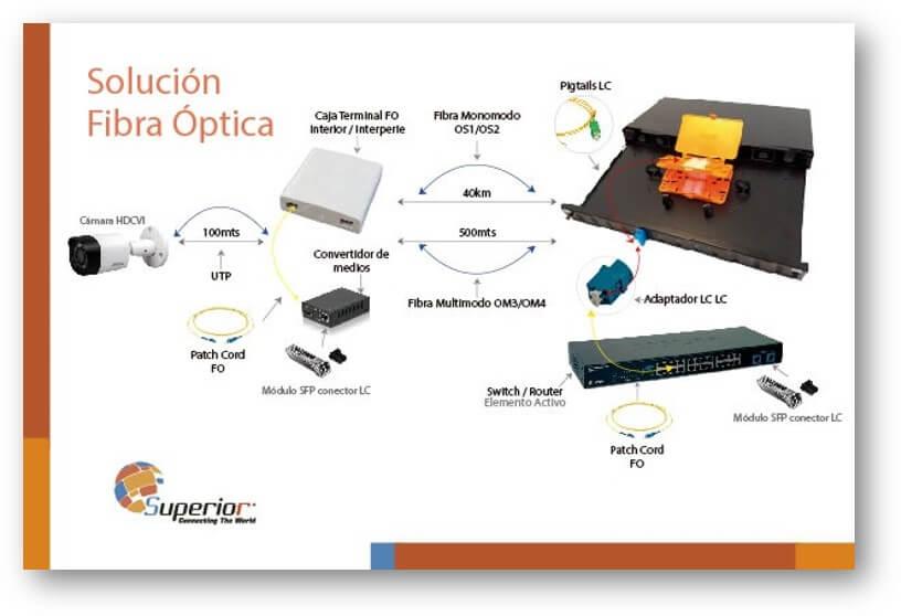 instalacion-de-cctv-con-fibra