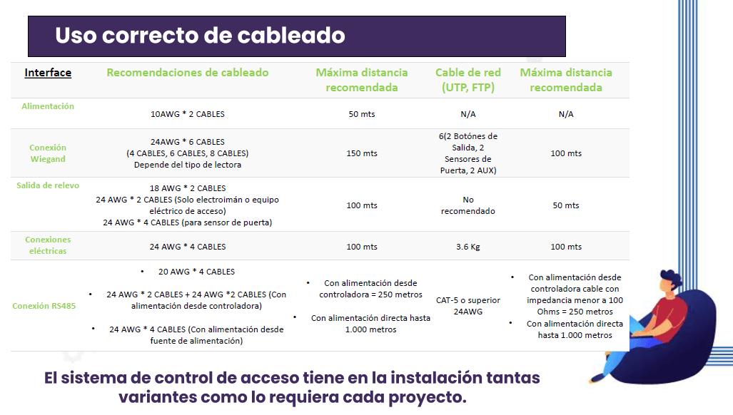 tabla-de-conexion-controladora-inbio-zkteco-cable-dos