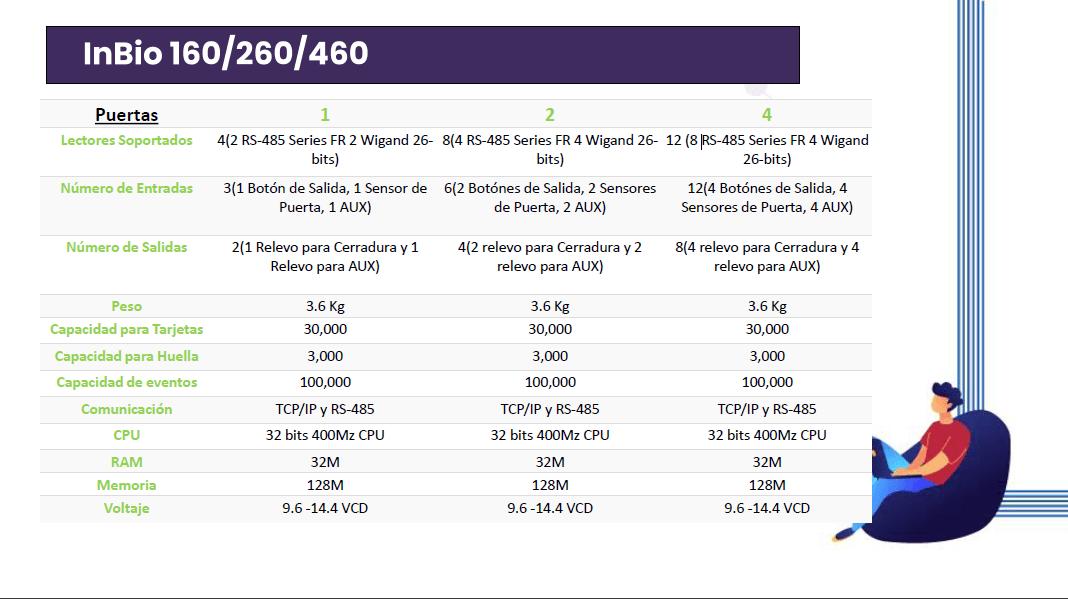 tabla-de-instalacion-de-control-de-acceso-conexion-inbio-zkteco